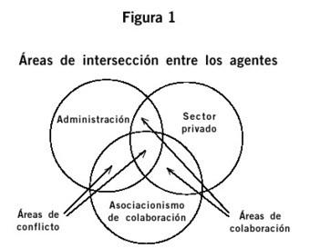 Los agentes culturales ante los nuevos retos de la gestión cultural | Comunicación e información cultural | Scoop.it