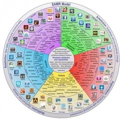 The Ultimate Guide to Using iPads in the Classroom | Edudemic | Apps for learning | Scoop.it