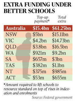 School funding hold-outs will pass up $27bn | Public Education in the State of Victoria | Scoop.it