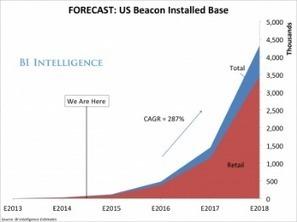 Beacon : énorme succès annoncé dans le retail   Retail Solutions & Architecture   Scoop.it