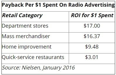 Radio ROI Compelling Advertisers | MediaPost | Radio 2.0 (En & Fr) | Scoop.it