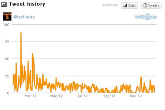 Analyser un compte Twitter à l'aide de Twitonomy | Quoi de news sur les réseaux sociaux ? | Scoop.it