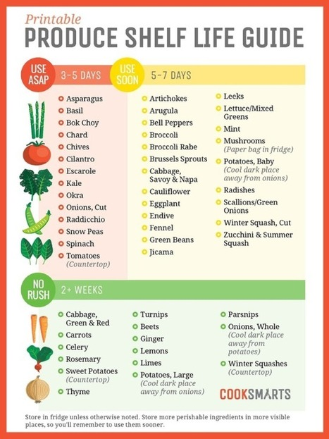 Hang These Graphics on Your Fridge to Never Waste Food Again | Bazaar | Scoop.it