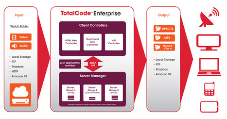 TotalCode Enterprise : transcoding farm from Rovi supporting CUDA H.264 | Video Breakthroughs | Scoop.it
