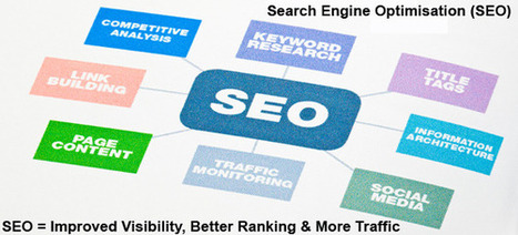 Online Marketing Academy — Search Engine Optimisation | Digital Marketing for Business | Scoop.it