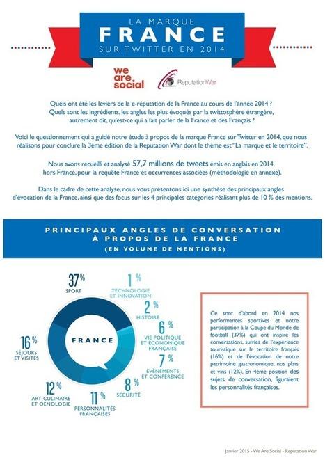 Comment le monde parle de la France sur Twitter | E-réputation et Personal Branding | Scoop.it