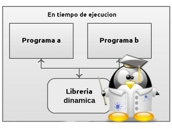 ¿Que son las librerías compartidas en Linux? | TSMR | Scoop.it
