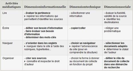 Utilisation d'une matrice de compétences en EMI | FLE, TICE & éducation aux médias | Scoop.it