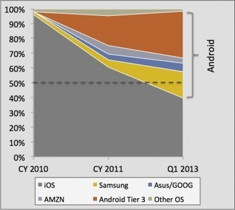 Why Android Is Winning The Tablet Wars - Forbes | Android Stuff For You | Scoop.it