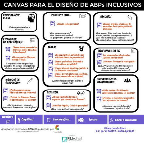 Si es por el maestro... nunca aprendo: Descubriendo las BARRERAS a la inclusión en el ABP | Diversidad y Edu | Scoop.it