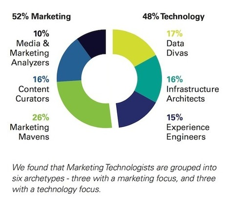 How about Similarities and differences of marketing technologists? #digital #martech | Designing  services | Scoop.it