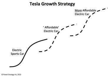Tesla Motors: Preparing for the Next S Curve | VentureFizz | mktg 3104 | Scoop.it