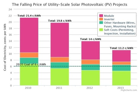 How The US Is Driving Down Utility-Scale Solar Costs (CHART) | Sustain Our Earth | Scoop.it