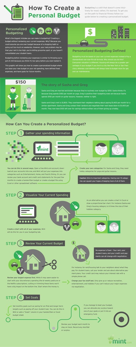 How to Set a Budget Tailored Just For You | Infographics | Scoop.it