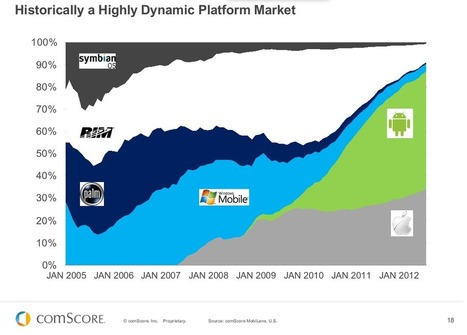 "Chart of the day: U.S. smartphone market 2005-2012 | L'impresa ""mobile"" 