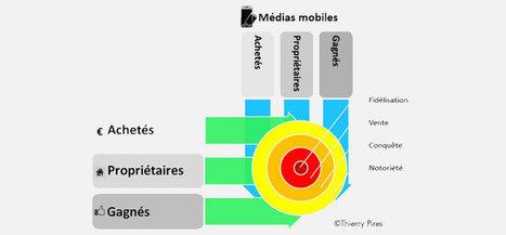 Comment et pourquoi intégrer le marketing mobile?   Marketing web mobile 2.0   AnneFrancin-Mobilité   Scoop.it