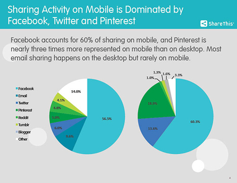 Mobile VS Desktop: Social Sharing Is Dominated By The iPhone, Facebook, Twitter & Pinterest | MarketingHits | Scoop.it