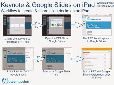 The History 2.0 Classroom: Keynote X Google: Creating & Sharing Presentations on an iPad | iPad classroom | Scoop.it