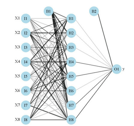 Variable importance in neural networks | Social Network Analysis - Practicum | Scoop.it
