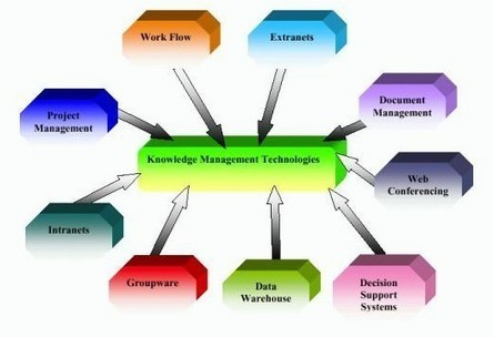 Knowledge management services   Data entry services   Scoop.it