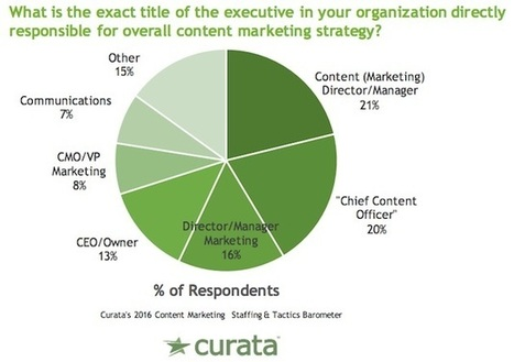 Content Marketing Staffing Trends for 2016 | Integrated Brand Communications | Scoop.it