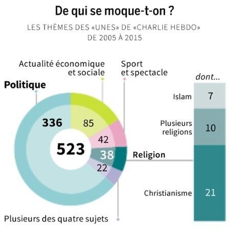 Non, «Charlie Hebdo» n'est pas obsédé par l'islam | Actu des médias | Scoop.it