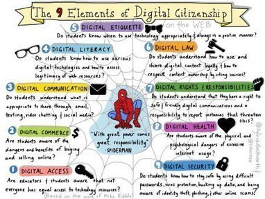The nine elements of digital citizenship Infographic | Moodle and Web 2.0 | Scoop.it