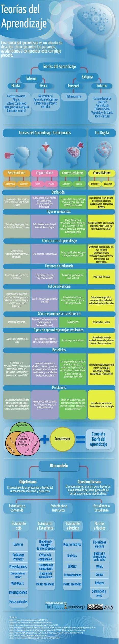 Teorias del aprendizaje | Estrategias educativas innovadoras | Scoop.it