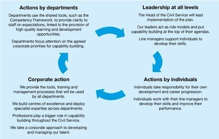 1. Meeting the challenge of change - Capabilities Plan | Delivery of Public Services | Scoop.it
