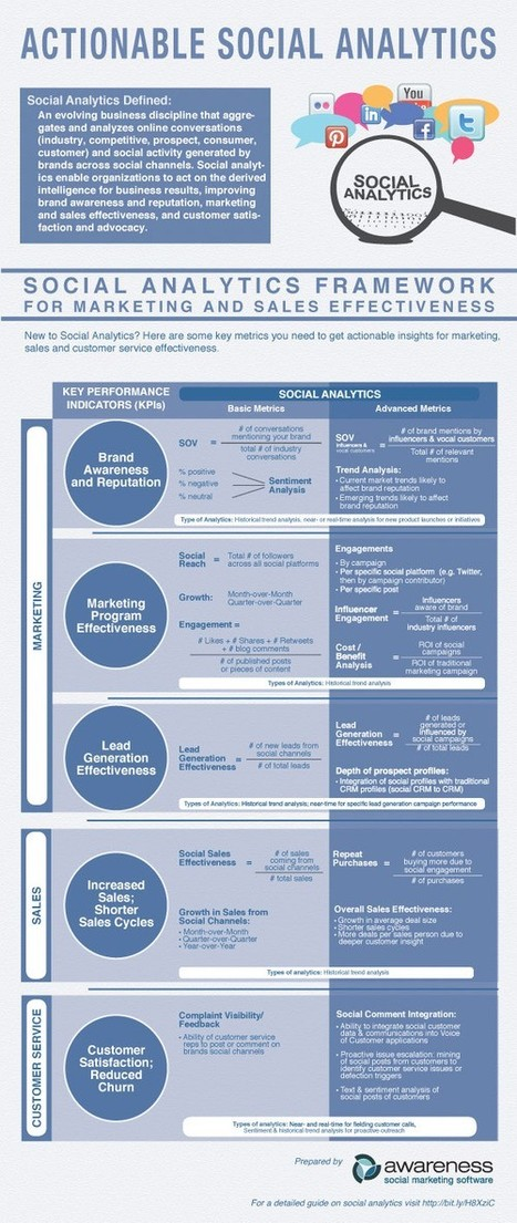Infographics / Social Analytics Framework for Marketing and Sales ... | Social Intelligence | Scoop.it