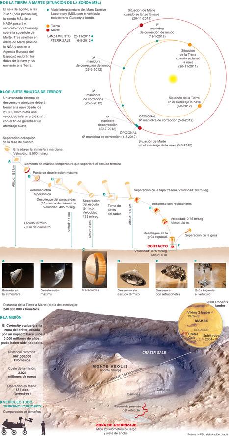 Aproximación, descenso y contacto con la superficie marciana | Genética humana | Scoop.it