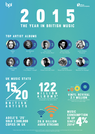 Audio streaming up 82 per cent – digital formats now account for 54 per cent of all UK music consumption | BPI | Music | Scoop.it