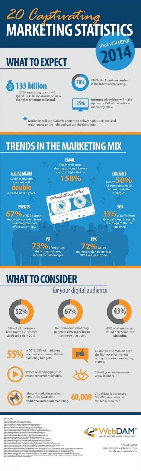 20 Captivating #Marketing Statistics That Will Drive 2014 - #Infographic | social media | Scoop.it