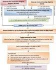 Effectiveness of less than three doses of Gardasil   Virology News   Scoop.it