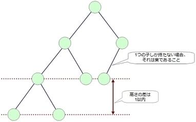 AVL木で木構造を学ぼう - @IT | Pecoop.it | Scoop.it
