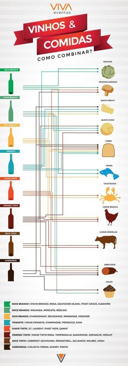 Infográfico mostra a harmonização ideal entre vinho e comida : Vivendo a Vida   Wired Wines of Alentejo   Scoop.it