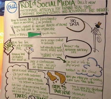 What is the ROI of Social Media? From Dell World 2012 - Social Business Connection - Blog - Social Business Connection - Dell Community | Social Media Measurement, Analytics & ROI | Scoop.it