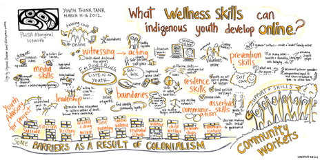 Indigenous Youth: What Wellness Skills Can They Develop Online? Live Graphic Recording | Youth Culture | Scoop.it