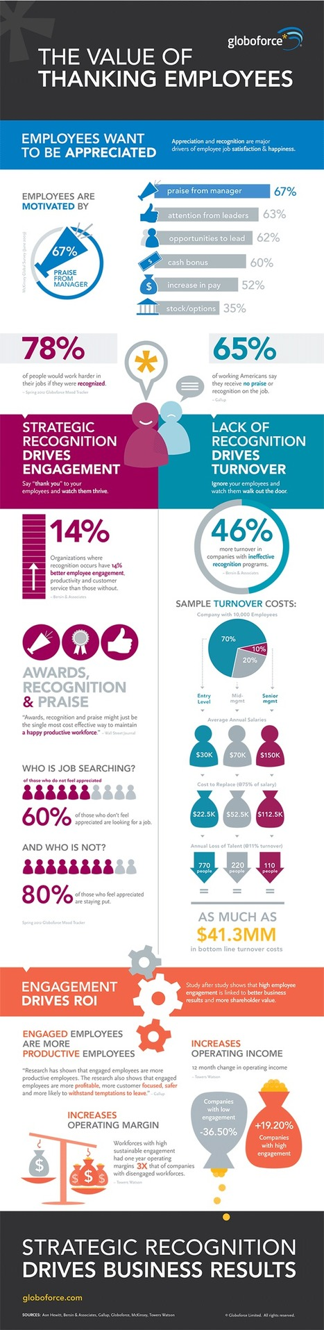 Infographic: The Business Value of Thank You | Coaching Leaders | Scoop.it