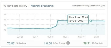 Is Your Klout Score Measured In Real Time? | Susan Gilbert | Social Media e Innovación Tecnológica | Scoop.it