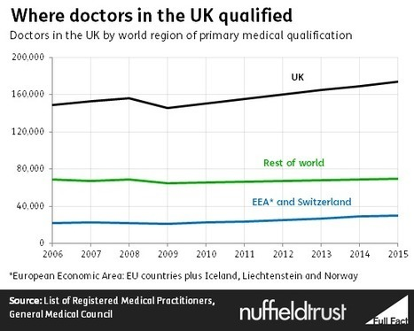 Fact Check: migration and NHS staff | The Nuffield Trust | Health Blog Round-up | Scoop.it