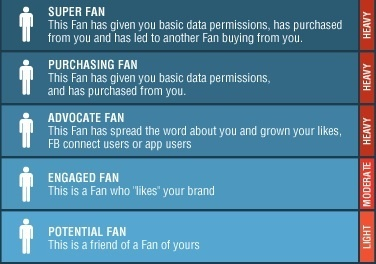 "9 Facebook Marketing Strategies to Build Super Fans | Social Media Examiner | ""#Google+, +1, Facebook, Twitter, Scoop, Foursquare, Empire Avenue, Klout and more"" 
