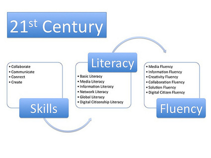 21st Century Skills-Literacies-Fluencies | ADP Center for Teacher Preparation & Learning Technologies | Scoop.it