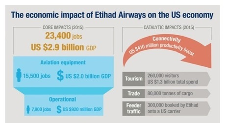 GSAs increase share of air cargo | Global Logistics Trends and News | Scoop.it