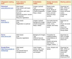 New Chart Comparing The Best Tools for Creating Educational Posters and Inforgaphics | Ict4champions | Scoop.it