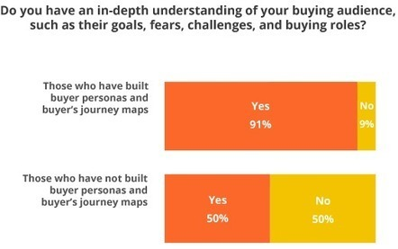 Survey: Buyer Personas Critical to Quality B2B Content Creation - KoMarketing Associates | Content Creation, Curation, Management | Scoop.it