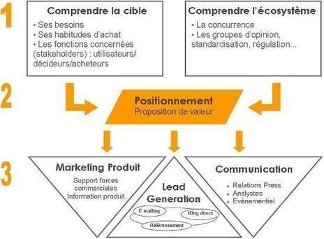 #Startup : Créer les conditions d'un lancement commercial réussi   Des idées pour vos projets   Scoop.it