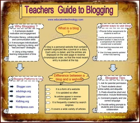 Teachers Quick Guide to Blogging | 6-Traits Resources | Scoop.it