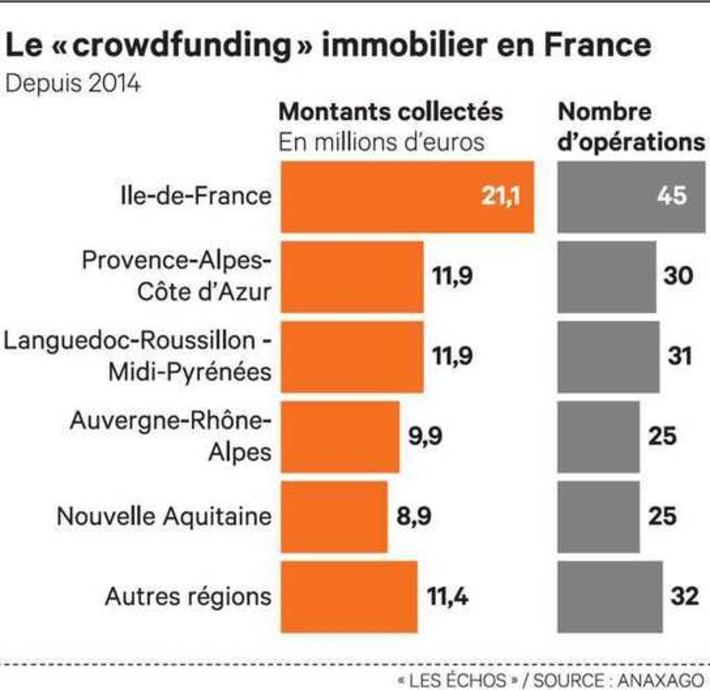 L'immobilier, un moteur du « crowdfunding » | Economie Sociale et Solidaire, Participative, Collaborative,... de demain | Scoop.it