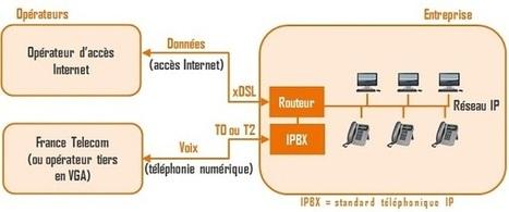 Parcours pédagogique sur la téléphonie IP. Fiche 5/6 : accès numérique ou trunk SIP ?   Les télécoms pour la petite entreprise   Scoop.it